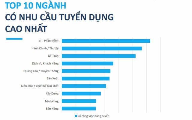 TOP 10 ngành có nhu cầu tuyển dụng cao nhất